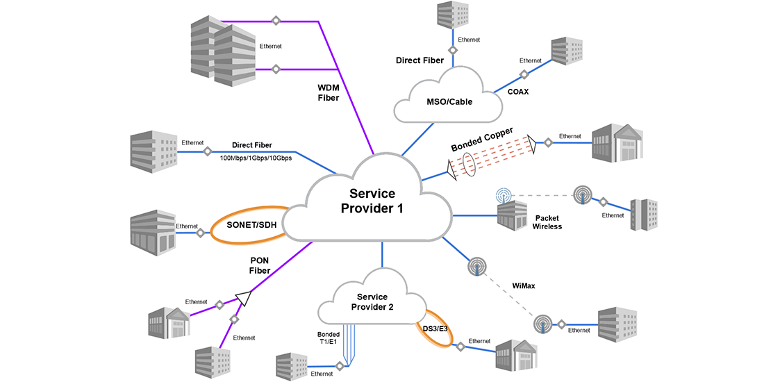 carrier-Ethernet-over-access-infrastructure