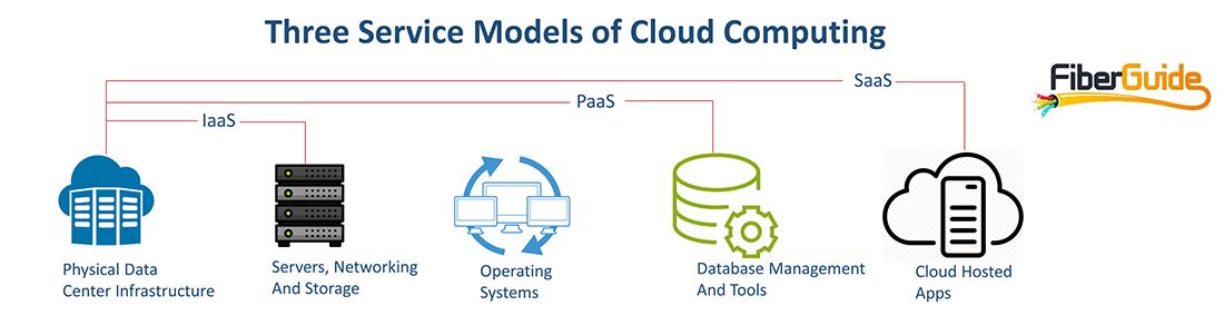 cloud-service-models