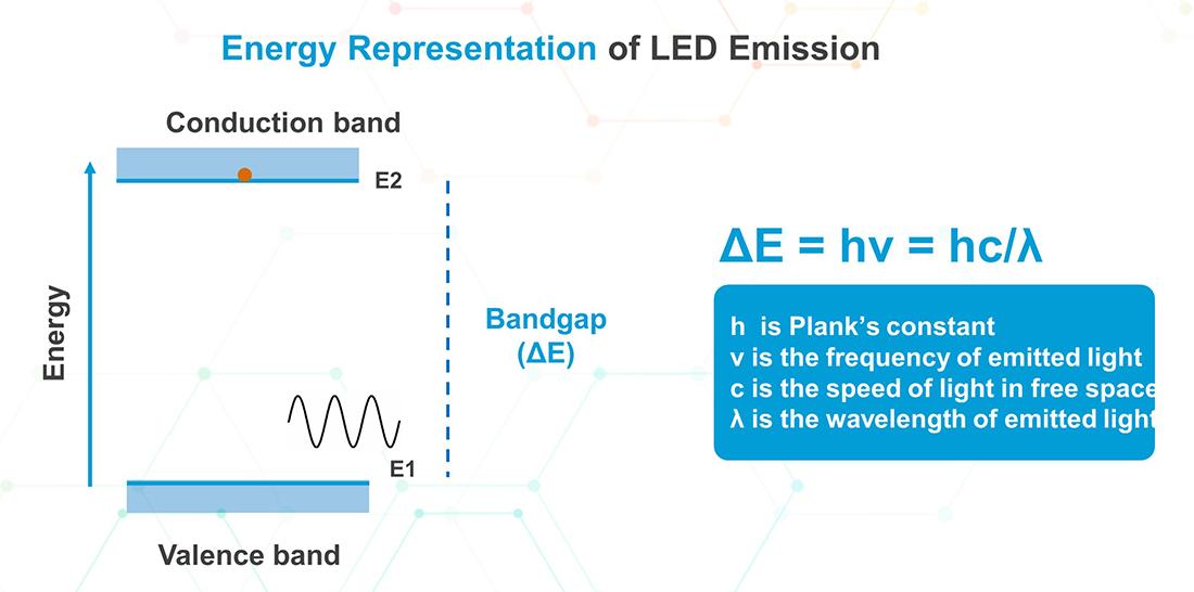 Energy-levels