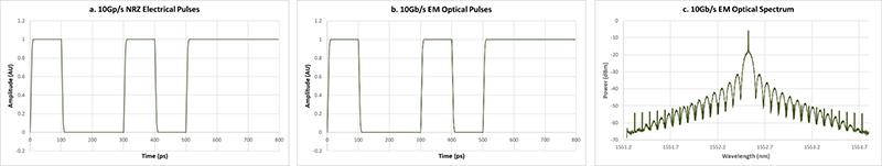 optical simulation of 10Gbps external modulation
