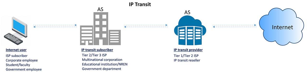 IP-transit