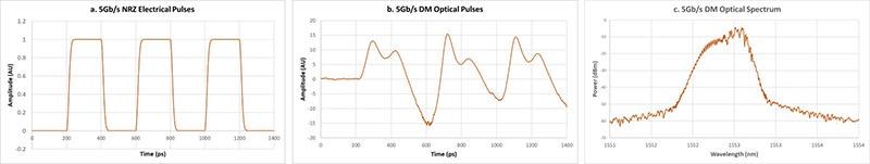 direct-modulation-optical-simulation-5g