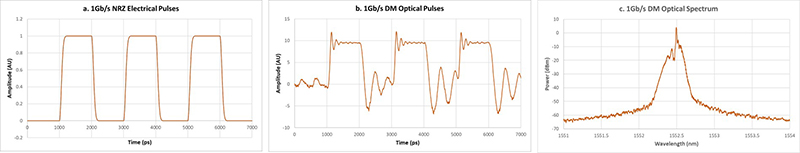 optical-simulation-of-directly-modulated-laser-at-5G