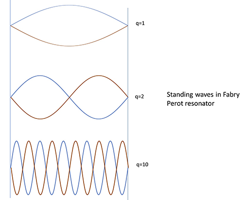 Fabry-Perot-laser-diode-standing-wave