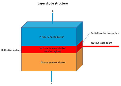 laser-diode-structure